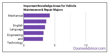 Important Knowledge Areas for Vehicle Maintenance & Repair Majors