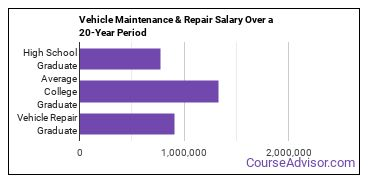 vehicle maintenance and repair salary compared to typical high school and college graduates over a 20 year period