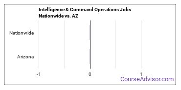 Intelligence & Command Operations Jobs Nationwide vs. AZ