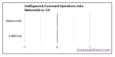 Intelligence & Command Operations Jobs Nationwide vs. CA