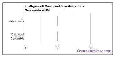 Intelligence & Command Operations Jobs Nationwide vs. DC