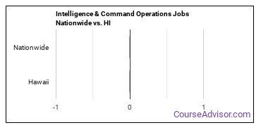Intelligence & Command Operations Jobs Nationwide vs. HI