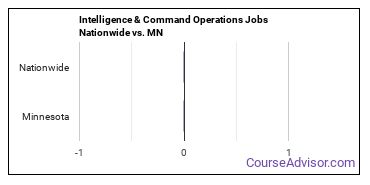 Intelligence & Command Operations Jobs Nationwide vs. MN