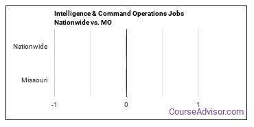 Intelligence & Command Operations Jobs Nationwide vs. MO