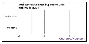 Intelligence & Command Operations Jobs Nationwide vs. MT