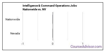 Intelligence & Command Operations Jobs Nationwide vs. NV
