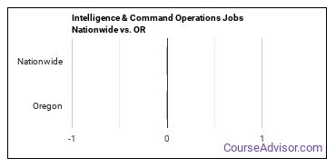 Intelligence & Command Operations Jobs Nationwide vs. OR