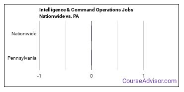 Intelligence & Command Operations Jobs Nationwide vs. PA