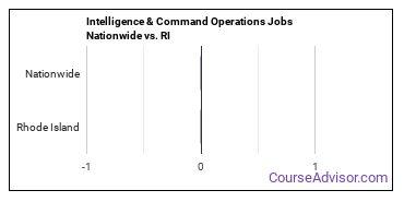 Intelligence & Command Operations Jobs Nationwide vs. RI