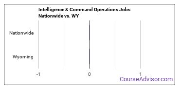 Intelligence & Command Operations Jobs Nationwide vs. WY