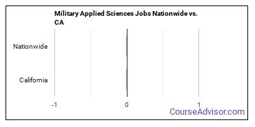 Military Applied Sciences Jobs Nationwide vs. CA