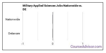 Military Applied Sciences Jobs Nationwide vs. DE