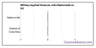 Military Applied Sciences Jobs Nationwide vs. DC