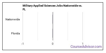 Military Applied Sciences Jobs Nationwide vs. FL