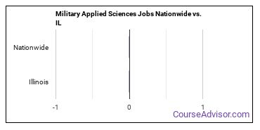 Military Applied Sciences Jobs Nationwide vs. IL
