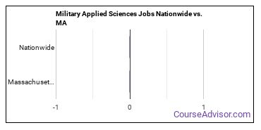 Military Applied Sciences Jobs Nationwide vs. MA