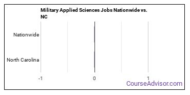 Military Applied Sciences Jobs Nationwide vs. NC