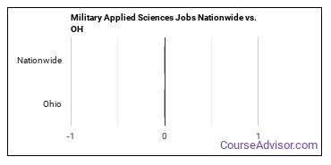 Military Applied Sciences Jobs Nationwide vs. OH