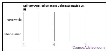 Military Applied Sciences Jobs Nationwide vs. RI