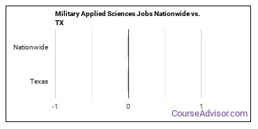 Military Applied Sciences Jobs Nationwide vs. TX