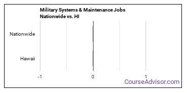 Military Systems & Maintenance Jobs Nationwide vs. HI