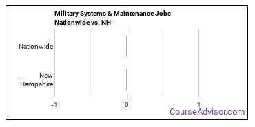 Military Systems & Maintenance Jobs Nationwide vs. NH