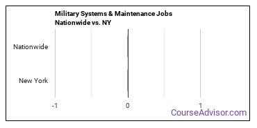 Military Systems & Maintenance Jobs Nationwide vs. NY