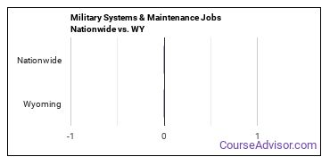 Military Systems & Maintenance Jobs Nationwide vs. WY