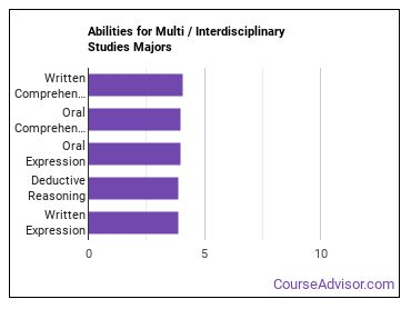 Important Abilities for multi / interdisciplinary studies Majors