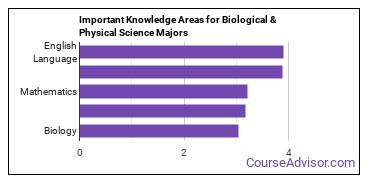 Important Knowledge Areas for Biological & Physical Science Majors