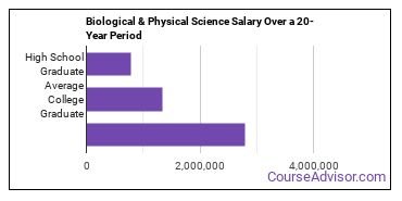 biological and physical science salary compared to typical high school and college graduates over a 20 year period