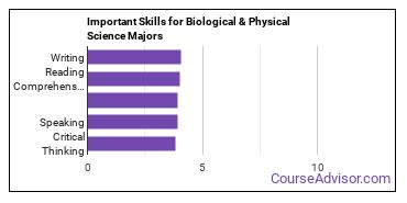Important Skills for Biological & Physical Science Majors