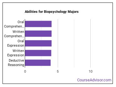 Important Abilities for biopsychology Majors