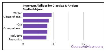 Important Abilities for classics Majors