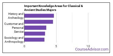 Important Knowledge Areas for Classical & Ancient Studies Majors