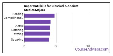 Important Skills for Classical & Ancient Studies Majors