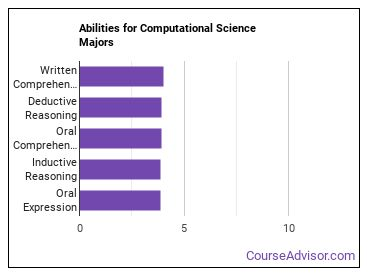 Important Abilities for computational science Majors