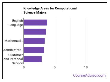 Important Knowledge Areas for Computational Science Majors