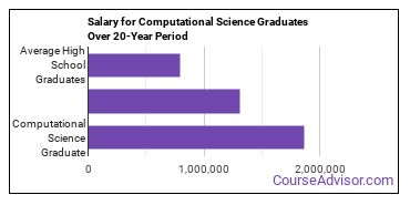 computational science salary compared to typical high school and college graduates over a 20 year period