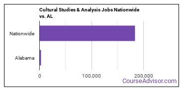 Cultural Studies & Analysis Jobs Nationwide vs. AL