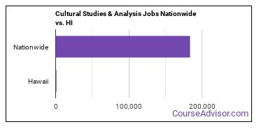 Cultural Studies & Analysis Jobs Nationwide vs. HI