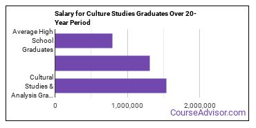 cultural studies and analysis salary compared to typical high school and college graduates over a 20 year period