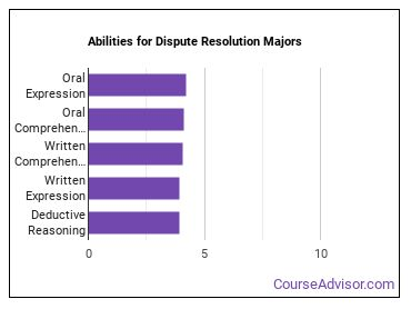 Important Abilities for dispute resolution Majors