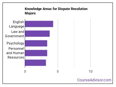 Important Knowledge Areas for Dispute Resolution Majors