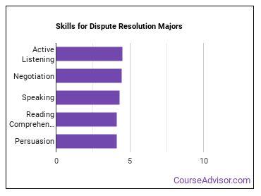 Important Skills for Dispute Resolution Majors