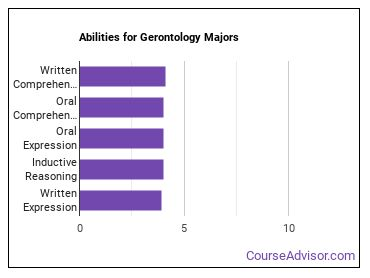 Important Abilities for gerontology Majors