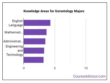 Important Knowledge Areas for Gerontology Majors