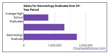 gerontology salary compared to typical high school and college graduates over a 20 year period