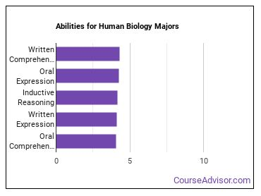 Important Abilities for human biology Majors