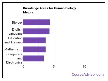 Important Knowledge Areas for Human Biology Majors